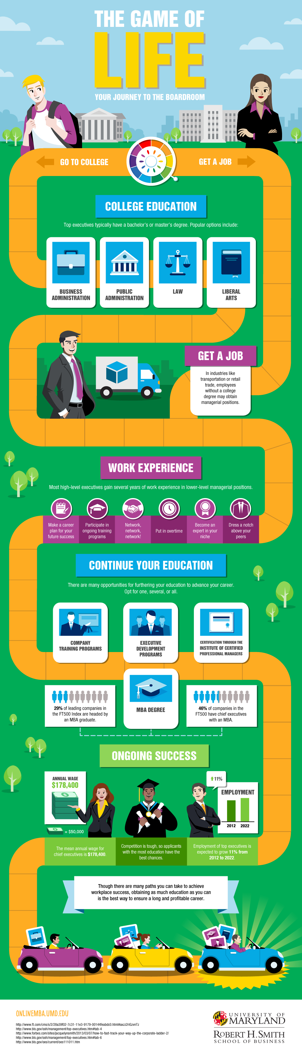 The Real Game Of Life Your Career Infographic