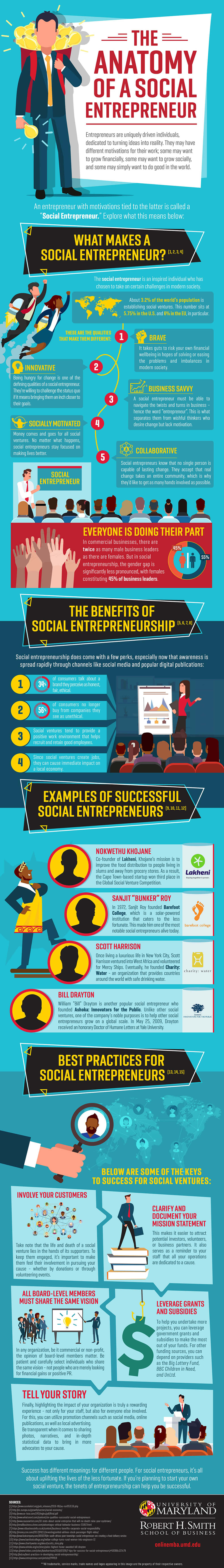 Umd Online Mba An Infographic About Social Entrepreneurship By The