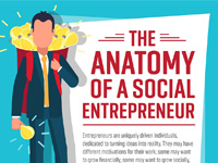 An infographic about social entrepreneurship by the University of Maryland.